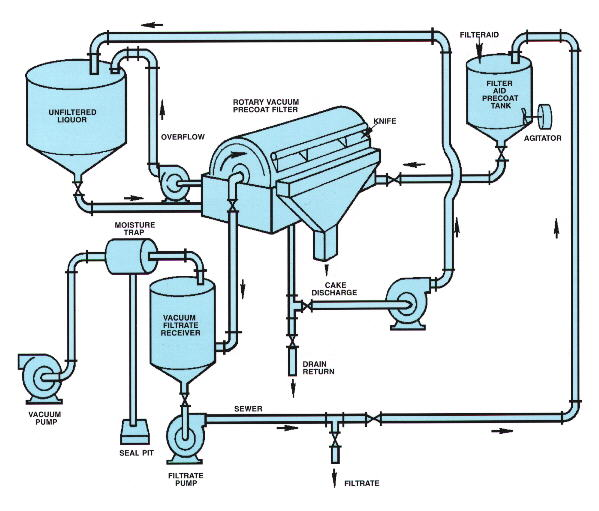 aspects of rotary vacuum filter design Compositech's rotary vacuum drum filter design provides reliable liquid/solid separation with minimum the rotary drum filterengineering aspects in solid.