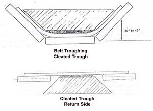 Trough Belt Conveyors Solidswiki