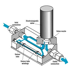 Thermal Mass Flow Meters Solidswiki